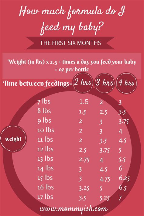 Formula Feeding Chart Nursing Pinterest For The