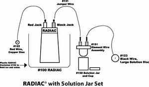 Radiac Starter Kit