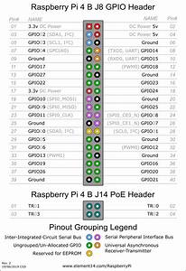 Raspberry Pi 4 Model B Gpio Pinout Diagram