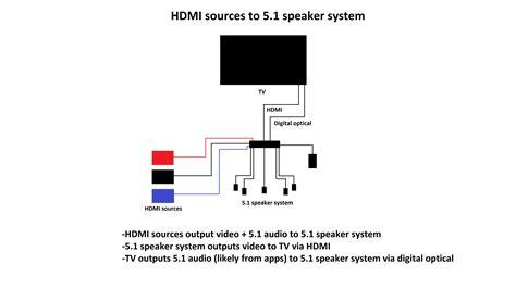 surround sound passthrough  tvs rtingscom