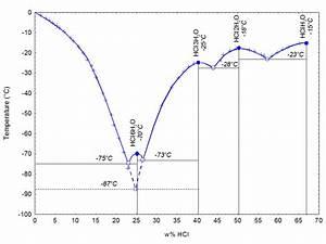 Datei Phase Diagram Hcl H2o S L Png  U2013 Wikipedia