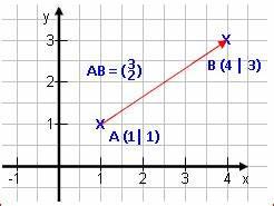 Fehlende Koordinaten Berechnen Vektoren : oder wo er vorher lag wenn man wei wo er landet oder ~ Themetempest.com Abrechnung