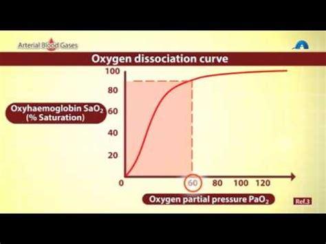 Understanding Oxygen Saturation Levels - YouTube