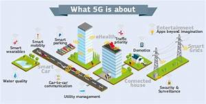 International Workshop On Future 5g Standards And Spectrum