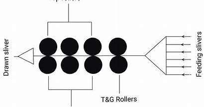 Frame Draw Machine Structure Process