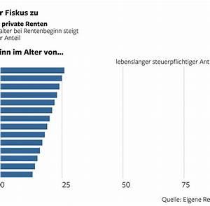 Steuer Auf Rente Berechnen : steuer serie steuerpflicht wird zur gro en plage f r rentner welt ~ Themetempest.com Abrechnung