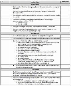 Consolidated emergency response contingency plan template for Emergency response checklist template