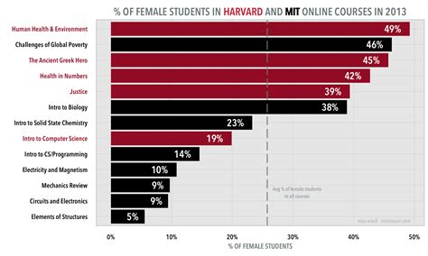 The Interesting Percentages Of Female Students In Mit And. Average Salary For Forensic Psychologist. High Definition Surveillance System. Travel Insurance Flight Cancellation. Cheap Michigan Auto Insurance. Medical Receptionist Schools Os X Stickies. Special Freight Services Broker School Online. Photography Schools In San Francisco. Key Performance Indicators In Construction
