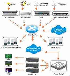 Iptv System Connecting Schematic Diagram For Hospital
