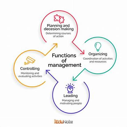 Management Process Functions Controlling Organizing Leading Planning