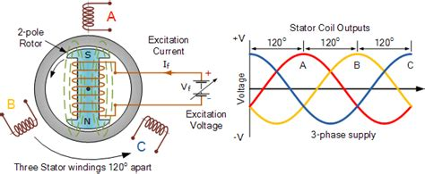 dc excitation    synchronous alternator   ac excitation quora
