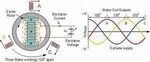 Electrical And Electronics Study Portal  Synchronous Generator   Concepts