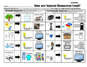 how are natural resources used renewable non renewable sort center