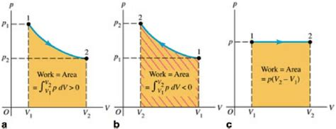 Work On A Pv Diagram 6 the work done equals the area the curve on a pv