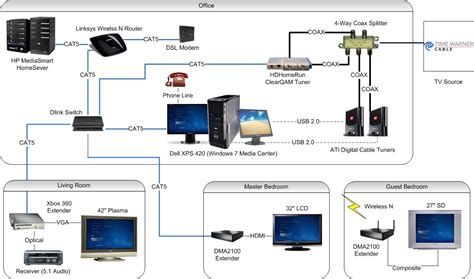 network project capturing  experience
