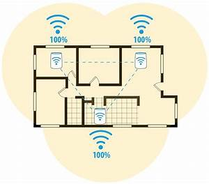 What Is A Wireless Mesh Network