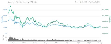 10 reasons bitcoin is a terrible investment the cryptocurrency kingpin has been on fire in 2020, but belongs nowhere near investors' portfolios. Bitcoin-Price-Chart-2018 - CoolWallet S