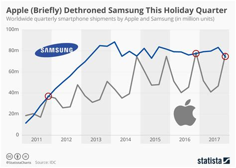iphone sales vs samsung chart apple briefly dethroned samsung this