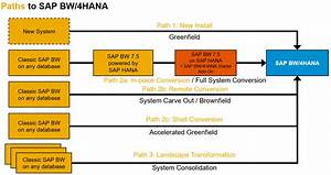 The Road To Sap Bw  4hana - Part 1