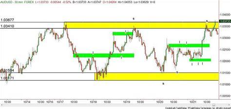 forex swing trading  supply  demand analysis