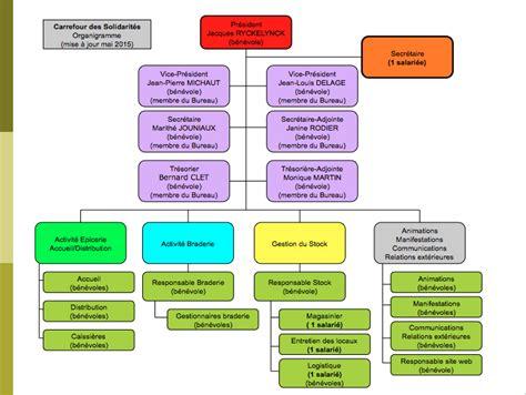 composition bureau association loi 1901 association loi 1901 bureau