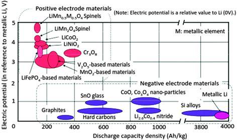 progress  theoretical  computational investigations  li ion battery materials