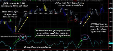 volume turn   volume traderscom advantage