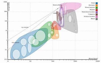 Strength Density Material Svg Comparison Plain Pixels