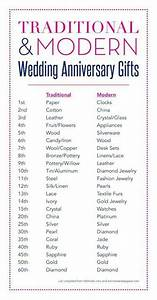 anniversary gift chart etiquette pinterest With wedding anniversary gift chart