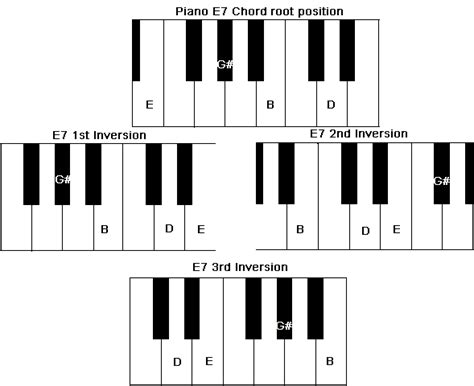 How To Play A Dm7 On Piano