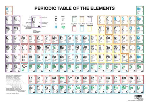 periodic table colored multicolored periodic table wall charts for chemistry