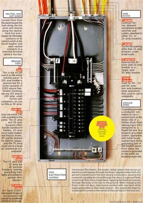 Electric How Your Circuit Breaker Panel Works