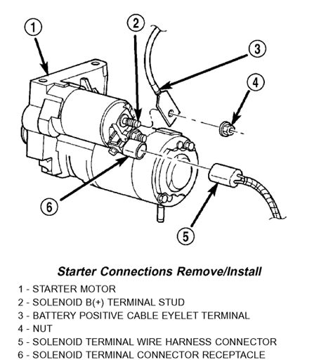 1996 Jeep Starter Solenoid Wiring by Jeep Wrangler 2004 Wrangler 6 Cyl Auto Once In A Blue Moon