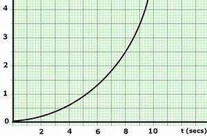 Constant Acceleration    Motion Plots