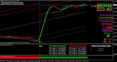 best forex trading platform in india features of best buy sell signal software with technical