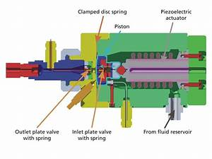 Simulating A Piezoelectric-actuated Hydraulic Pump Design At Fraunhofer Lbf And Ricardo