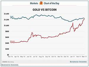 Bitcoin Has Overtaken Gold For The First Time World