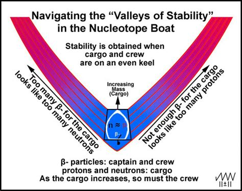 Nucleotopes And The Nuclei Of The Elemental Isotopes