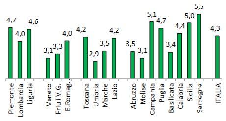 Ufficio Statistica Miur - scuola7 n 67