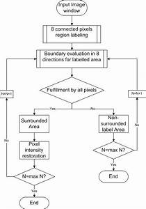 Flow Chart For The Bounded Area Evaluation  Bae