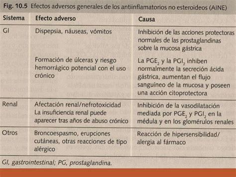 Cytotec Via Oral Manejo De Los Aines Y Los Análogos De Prostaglandinas En