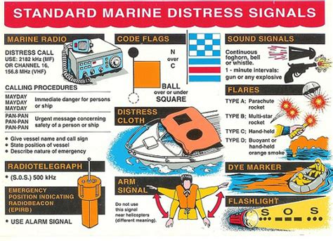Boat Distress Flags by Coast Guard Stresses Boating Safety Distress Signal