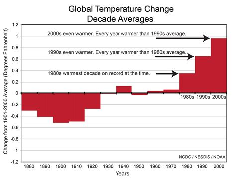 Fileglobal Temperature Change  Decadal Averages, 1880s