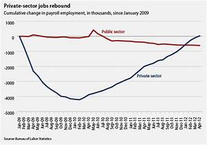 Job Growth Chart Under Obama Sector Jobs Bounce Back Under Obama Center For