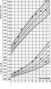 Boy Height Weight Age Chart Headache And Failure To Thrive Cmaj