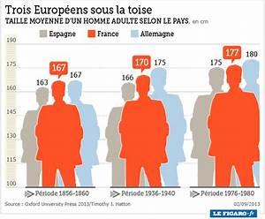 Taille Moyenne Bébé : les europ ens ont gagn 11 centim tres en un si cle ~ Nature-et-papiers.com Idées de Décoration