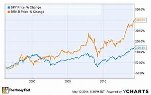 S P 500 Index Fund Performance Chart 1 Reason Why Berkshire Hathaway Is The Perfect Stock To