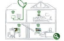 Wlan Im Ganzen Haus Verteilen : kabelloses fernsehen im ganzen haus mit netstream websys media ~ Orissabook.com Haus und Dekorationen