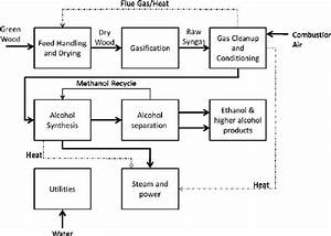 Thermochemical Bioethanol Production Process Flow Diagram