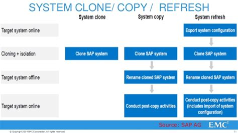 Sap fundamentals overview_for_sap_minors